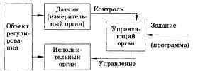 ответы на экзамен Рассмотрим простейший пример управления — поддержание постоянно заданной температуры в электрической печи (или термостате). Выполняя эту задачу вручную (без применения средств автоматики), человек должен: 1) наблюдать за показаниями термометра, 2) сравнивать эти показания с заданной температурой и 3) при наличии разности между заданным и наблюдаемым значениями передвигать ползунок регулируемого реостата, изменяя силу тока и температуру электронагревательного прибора таким образом, чтобы эта разность стремилась к нулю. Структура автоматической системы, предназначенной для решения такой задачи, сводится к схеме, изображенной на рисунке.