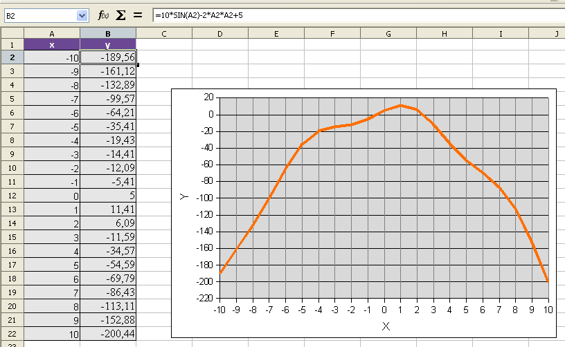 OpenOffice.org Calc Построив график, найдем точки пересечения графика с осью OX. Это и есть приближенное решение. Приближенное решение уравнения: -0.5 и 2.5.