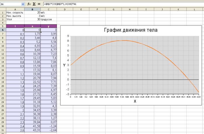 http://qo.do.am/Kartinci2/2/1/exam9_2007_html_3addd44a.pngграфик движения OpenOffice.org Calc