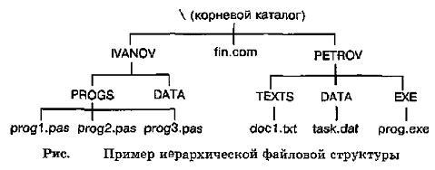 Устройство ПК О ФАЙЛАХ И ФАЙЛОВЫХ СТРУКТУРАХ