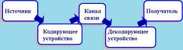 схема передачи информации через техническое устройство