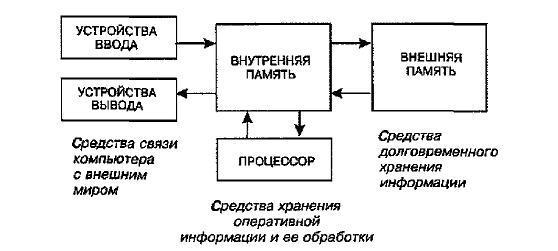 На рисунуке показана схема устройства компьютера с учетом двух видов памяти. Стрелки указывают направления информационного обмена