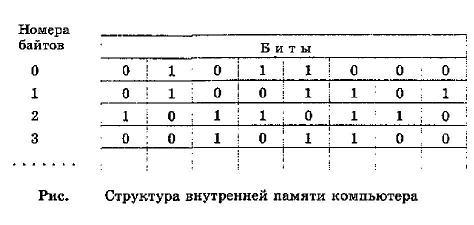 Структуру внутренней памяти компьютера можно условно изобразить так, как показано на рисунке
