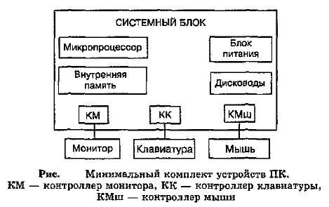 Все устройства ПК, кроме процессора и внутренней памяти, называются внешними устройствами. Каждое внешнее устройство взаимодействует с процессором ПК через специальный блок, который называется контроллером (от английского «controller» — «контролер» , «управляющий» ). Существуют контроллер дисковода, контроллер монитора и т.д.