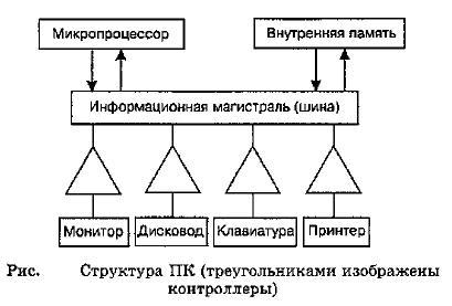 Магистральный принцип взаимодействия устройств ПК