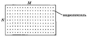 Одна точка носит название «видеопикселъ» (далее будет употреблять краткое название — пиксель). Слово «пиксель происходит от английского «picture element» — элемент pисунка. Чем гуще сетка пикселей на экране, тем лучше качество изображения. Размер графической сетк обычно представляется в форме произведения числа точе в горизонтальной строке на число строк: М х N, На современных мониторах используются, например, такие размеры графической сетки: 640 х 480; 1024 х 768; 1280 х 1024.