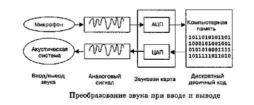 Воспроизведение звука, записанного в компьютерную память, также происходит с помощью аудиоадаптера, преобразующего оцифрованный звук в аналоговый электрический сигнал звуковой частоты, поступающий на акустические колонки или стереонаушники. Из сказанного следует, что звуковая карта совмещает в себе функции ЦАП и АЦП.Преобразование звука при вводе и выводе