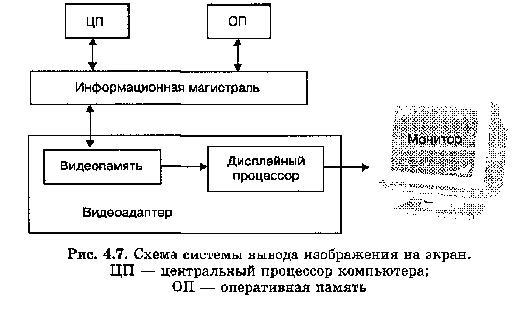 ТЕХНИЧЕСКИЕ СРЕДСТВА КОМПЬЮТЕРНОЙ ГРАФИКИ На рисунке ниже дана схема системы вывода изображения на экран . Она включает в себя монитор (другое название — дисплей) и видеоадаптер, который через информационную магистраль связан с центральным процессором и оперативной памятью.