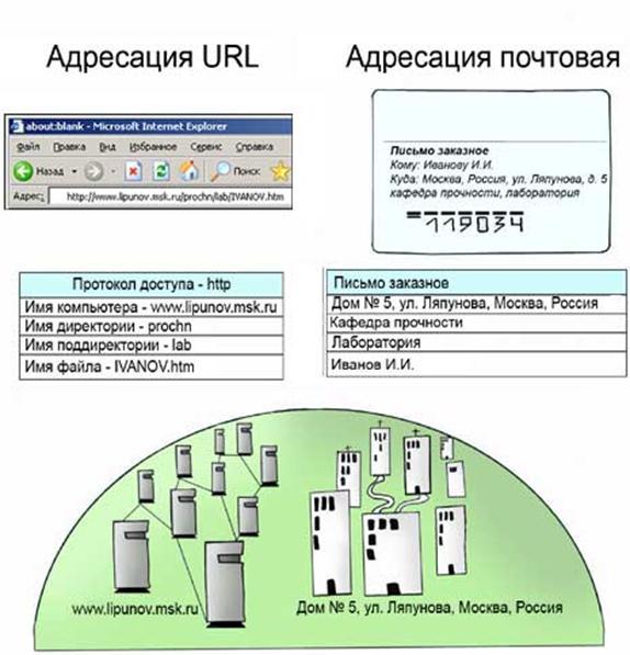10.4. Обзор сервисов Интернета Часто начинающие пользователи путают два понятия - Интернет и WWW (или Web). Следует напомнить, что WWW (Всемирная паутина World Wide Web) - это лишь одна из многочисленных услуг (сервисов), предоставляемых пользователям Интернета. Проведем аналогию с почтовыми службами. Существует множество видов экспресс-почты (DHL, Fedex и т.д.), имеющих свои особенности, но все они пользуются сетью транспортных коммуникаций.