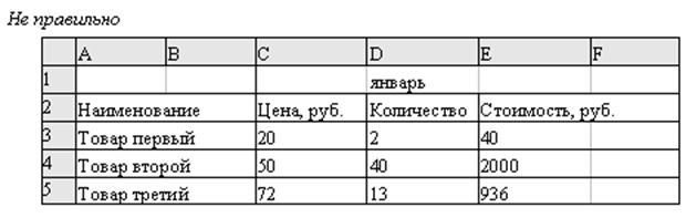 овые поля в MS Excel выводятся в одну строку. Для того чтобы текст переносился в ячейке в несколько строк: 1. Выделите ячейки, для которых необходимо разрешить перенос текста. 2. Выберите пункт меню Формат/ Ячейки вкладка Выравнивание. 3. Поставьте галочку в опции Переносить по словам. Для таблиц со сложной структурой используйте об