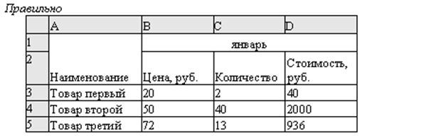 Рис. 65.Неправильно и правильно отформатированные текстовые поля. 9.2.1.3 Правила ввода формул 1. Убедитесь в том, что активна (выделена курсивной рамкой) та ячейка, в которой вы хотите получить результат вычислений. 2. Ввод формулы начинается со знака