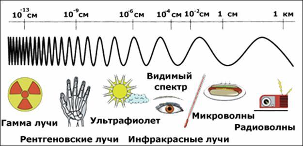 2.5. Носители информации вещество и поле В общем же, а не только в утилитарном смысле, носителями информации могут являться любые объекты и системы материального мира. Материя проявляет себя нам либо в виде вещества, которое характеризуется массой, либо в виде поля, которое характеризуется энергией. Вещество понимается как материя в состоянии покоя, а поле, как материя в состоянии движения. Масса и энергия, согласно теории относительности Альберта Эйнштейна, связаны между собой отношением E=mc2. Самый