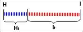 Рис. 9. Связь между энтропией и количеством информации. Когда неопределенность снята полностью, количество полученной информации I равно изначально существовавшей неопределенности H. При частичном снятии неопределенности, полученное количество информации и оставшаяся неснятой неопределенность составляют в сумме исходную неопределенность. Ht + It = H.