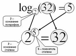 Рис. 10. Зависимось энтропии от количества равновероятных вариантов выбора (равнозначных альтернатив). Напомним, что такое логарифм. Рис. 11. Нахождение логарифма b по основанию a - это нахождение степени, в которую нужно возвести a, чтобы получить b.
