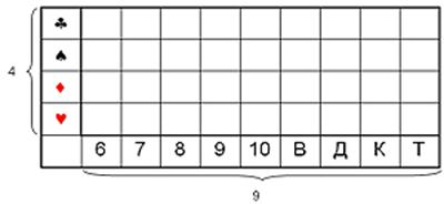 Если количество рассматриваемых альтернатив в результате получения сообщения уменьшилось вдвое, т.е., то I=log2(2)=1 бит. Другими словами, получение 1 бита информации исключает из рассмотрения половину равнозначных вариантов. Рассмотрим в качестве примера опыт с колодой из 36 карт.