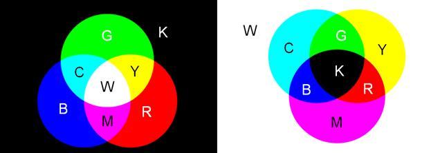Рис. 22a. Излучающий объект RGB. Рис. 22b. Отражающий объект CMYK.