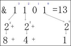 4.1.2. Двоичная система счисления Двоичная (бинарная) система счисления имеет основание 2. Ее алфавит – цифры 0 и 1. Для перевода числа из двоичной системы счисления в десятичную также справедливо правило (6). Представим в десятичном виде число 1101(2), или, что то же самое, &1101 (& - амперсант, - этим символом принято указывать то, что следующая за ним запись двоичная). 1101(2)=1*23+1*22+0*21+1*20=1*8+1*4+0*2+1*1=13(10)