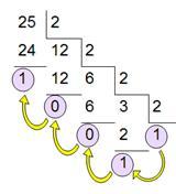 4.1.3. Перевод целых чисел из десятичной системы счисления в систему счисления с другим основанием Для осуществления такого перевода необходимо делить число с остатком на основание системы счисления до тех пор, пока частное больше основания системы счисления. Пример перевода десятичного числа 25(10) в двоичный вид показан на рисунке 16.