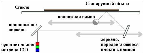 Рис. 28. Устройство планшетного сканера. Свет, отражённый от объекта, через систему зеркал попадает на чувствительную матрицу (CCD — Couple-Charged Device), далее на АЦП и передаётся в компьютер. За каждый шаг двигателя сканируется полоска объекта, потом все полоски объединяются программным обеспечением в общее изображение.