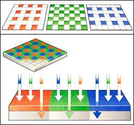 Рис. 29. Шаблон матрицы Байера. Фильтр пропускает в ячейку лучи только своего цвета. Полученная картинка состоит только из пикселей красного, синего и зеленого цвета – именно в таком виде записываются файлы формата RAW (сырой формат).