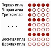 Рис. 32. Символ матричным принтером формируется на основании матрицы. Основными недостатками данного типа принтеров являются низкая скорость работы и высокий шум, однако благод