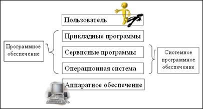 Рис. 35. Иерархия программного обеспечения. По назначению программное обеспечение разделяется на системное, прикладное и инструменталь