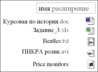 Текстовые файлы - наиболее распространенный тип данных в компьютерном мире. Для хранения каждого символа чаще всего отводится один байт, а кодирование текстовых файлов выполняют с помощью специальных кодировочных таблиц. Но чисто текстовые файлы встречаются все реже. Люди хотят, чтобы документы содержали рисунки и диаграммы и использовали различные шрифты. В результате появляются форматы, представляющие собой различные комбинации текстовых, графических и других форм данных. Двоичные файлы, в отличие от текстовых, не так просто просмотреть и в них, обычно, нет знакомых нам слов - лишь множество непонятных символов. Эти файлы не предназначены непосредственно для чтения человеком. Примерами двоичных файлов являются исполняемые программы и файлы с графическими изображениями. Каждый файл на диске имеет обозначение (полное имя), которое состоит из 2 частей: имени и расширения, разделенных точкой. Расширение имени файла — необязательная последовательность символов, добавляемых к имени файла и предназначенных для идентификации типа (формата) файла. Это один из распространённых способов, с помощью которого пользователь или программное обеспечение компьютера может определить тип данных, хранящихся в файле. В ранних операционных системах длина расширения была ограничена тремя символами, в современных операционных системах это ограничение отсутствует.