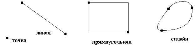 7.2.3.2 Векторная графика Основным логическим элементом векторной графики является геометрический объект. В качестве объекта принимаются простые геометрические фигуры (так называемые примитивы - прямоугольник, окружность, эллипс, линия). Благодаря этому форму, цвет и пространственное положение составляющих изображение объектовможно описывать с помощью математических формул.