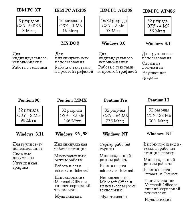 На смену операционной системе MS DOS с ее графическими оболочками Windows 3.1 и Windows 3.11 пришли полноценные операционные системы семейства Windows (сначала Windows 95, затем Windows 98, Windows Millennium, Windows 2000, Windows XP, Windows Vista и Windows 7). На рисунке показаны этапы развития персональных компьютеров класса РС и операционной системы Windows: