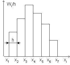 Полигон и гистограмма Для наглядности строят различные графики статистического распределения. По данным дискретного вариационного ряда строят полигон частот или относительных частот. Полигоном частот называют ломанную, отрезки которой соединяют точки (x1; n1), (x2; n2), ..., (xk; nk). Для построения полигона частот на оси абсцисс откладывают варианты xi, а на оси ординат - соответствующие им частоты ni. Точки ( xi; ni) соединяют отрезками прямых и получают полигон частот (Рис. 1). Полигоном относительных частот называют ломанную, отрезки которой соединяют точки (x1; W1), (x2; W2), ..., (xk; Wk). Для построения полигона относительных частот на оси абсцисс откладывают варианты xi, а на оси ординат - соответствующие им относительные частоты Wi. Точки ( xi; Wi) соединяют отрезками прямых и получают полигон относительных частот. В случае непрерывного признака целесообразно строить гистограмму. Гистограммой частот называют ступенчатую фигуру, состоящую из прямоугольников, основаниями которых служат частичные интервалы длиной h, а высоты равны отношению ni / h (плотность частоты). Для построения гистограммы частот на оси абсцисс откладывают частичные интервалы, а над ними проводят отрезки, параллельные оси абсцисс на расстоянии ni / h. Площадь i - го частичного прямоугольника равна hni / h = ni - сумме частот вариант i - го интервала; следовательно, площадь гистограммы частот равна сумме всех частот, т.е. объему выборки. Гистограммой относительных частот называют ступенчатую фигуру, состоящую из прямоугольников, основаниями которых служат частичные интервалы длиной h, а высоты равны отношению Wi / h (плотность относительной частоты). Для построения гистограммы относительных частот на оси абсцисс откладывают частичные интервалы, а над ними проводят отрезки, параллельные оси абсцисс на расстоянии Wi / h (Рис. 2). Площадь i - го частичного прямоугольника равна hWi / h = Wi - относительной частоте вариант попавших в i - й интервал. Следовательно, площадь гистограммы относитель