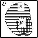Рис. 3. Универсальное множество U и два его подмножества А и В