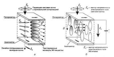 Рис. 4.7. Принцип действия ячейки ЖК-монитора.