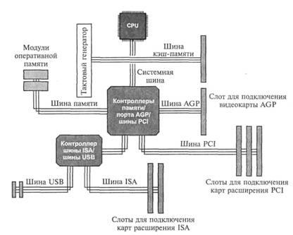 Шиной (Bus) называется вся совокупность линий (проводников на материнской плате), по которым обмениваются информацией компоненты и устройства ПК. Шина предназначена для обмена информацией между двумя и более устройствами. Шина, связывающая только два устройства, называется портом. На рис. 2.5 дана схема шины.