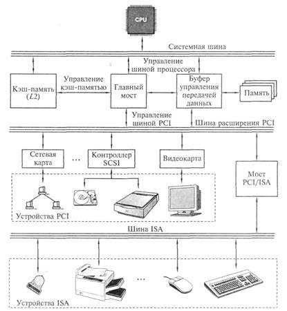Рис. 2.6. Архитектура шины PCI