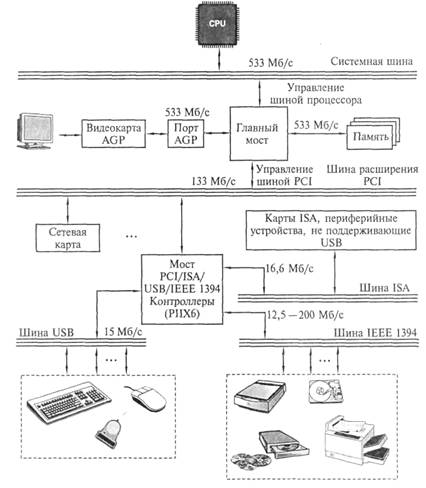 Рис. 2.7. Архитектура шины USB