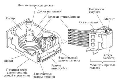 Рис. 3.4. Основные элементы конструкции накопителя на жестких дисках
