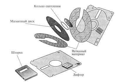 """Конструкция дискеты размером 3,5"""""""
