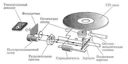 На рис. 3.8 дана конструкция оптико-механического блока привода CD-ROM, который работает следующим образом. Электромеханический привод приводит во вращение диск, помещенный в загрузочное устройство. Оптико-механический блок обеспечивает перемещение оптико-механической головки считывания по радиусу диска и считывание информации