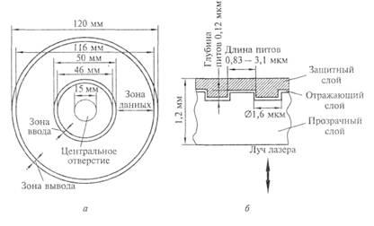 Рис. 3.7. Геометрические характеристики компакт-диска (а) и его поперечное сечение (б)