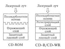 Рис. 3.9. Строение дисков CD-ROM и CD-R/CD-WR