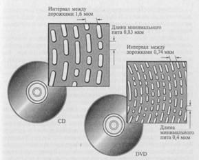 Рис. 3.12. Строение магнитооптического диска