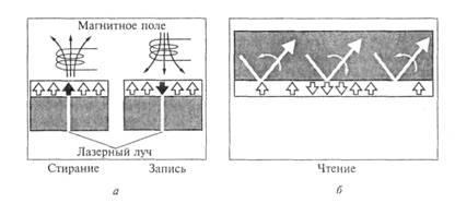 Рис. 3.13. Схемы записи и чтения информации в магнитооптическом накопителе