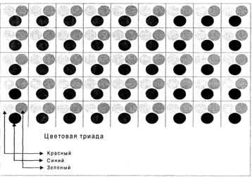Рис 4.3. Схема размещения пикселов на экране монитора
