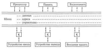 Рис. 2.2. Шинная архитектура ЭВМ