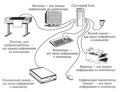 Рис. 2.3. Связи между компьютером и периферийными устройствами