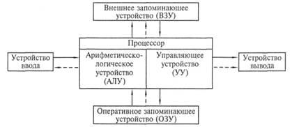 Рис. 2.1. Архитектура ЭВМ, реализующая принципы фон Неймана: