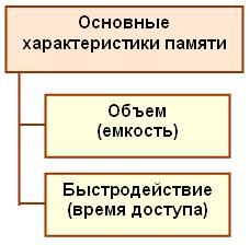 Характеристики памяти