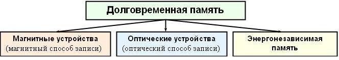 Типы внешней памяти