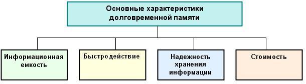Характеристики внешней памяти